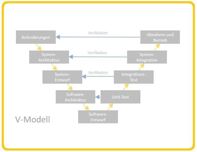 V-Modell Bildverarbeitung